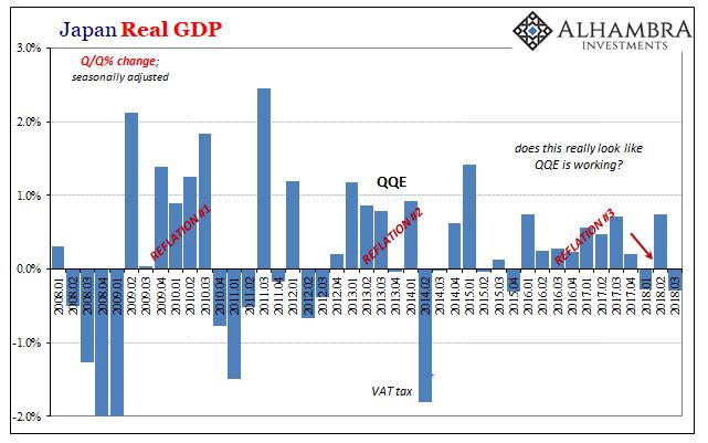 Japan Real GDP 2008-2018
