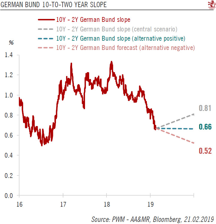 German Bund, 2016 - 2019