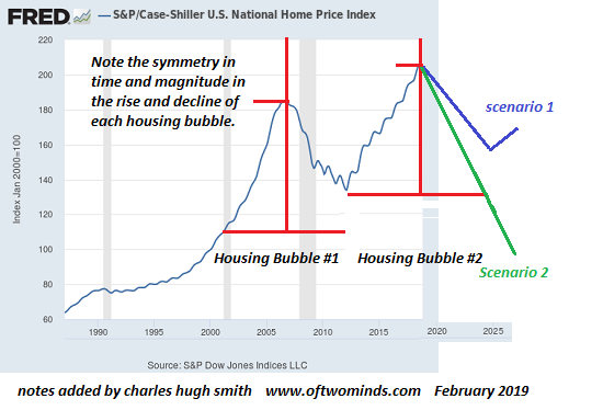Case-Shiller US National Home Price Index, 1990 - 2019