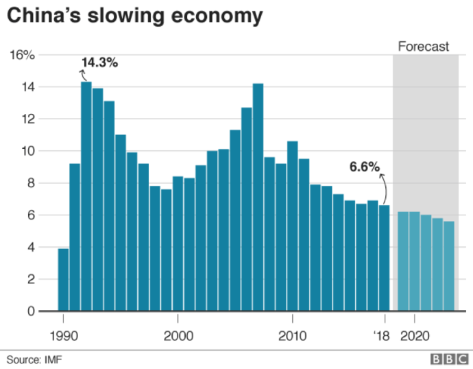 China's Slowing Economy
