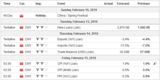 Economic Events: China, Week February 11