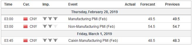Economic Events: China, Week February 25