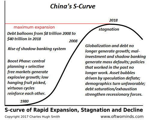 China's S-curve, February 2019