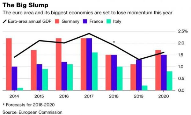Euro-area, Germany, France and Italy, 2014 - 2019
