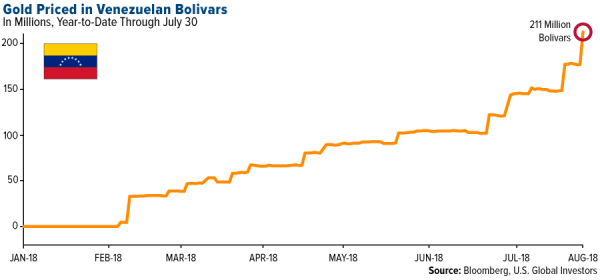 Gold Priced in Venezuelan Bolivars, 2018