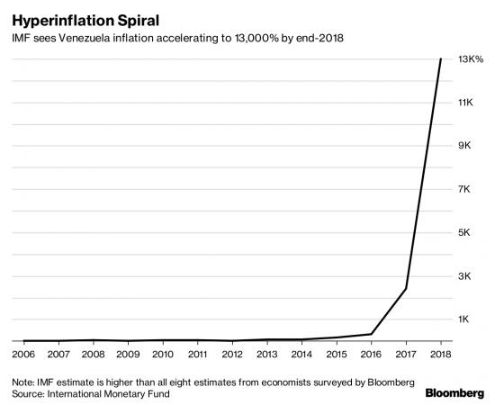 Hyperinflation Spiral, 2006-2018