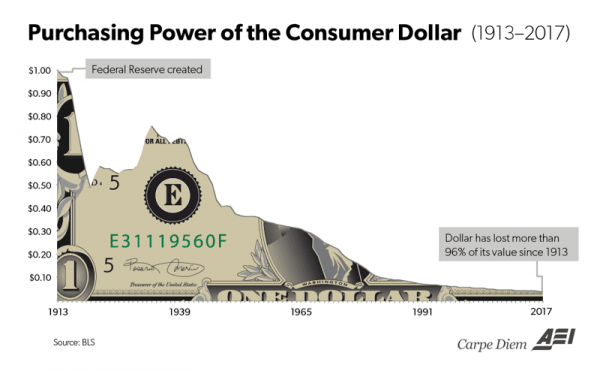 Purchasing Power of the Consumer Dollar, 1913-2017