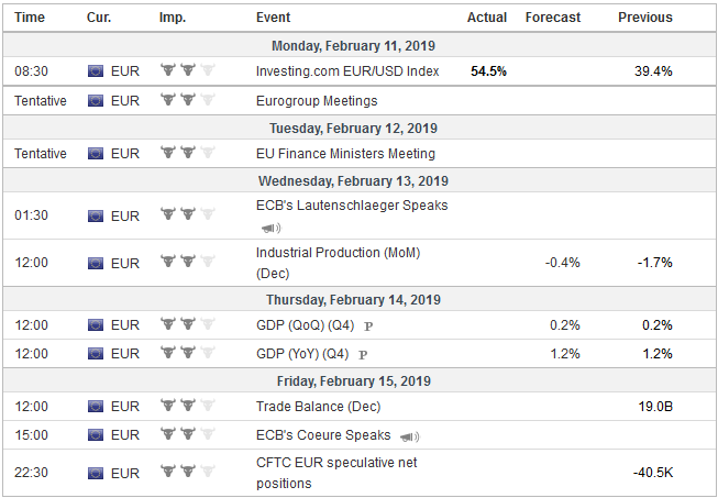 Economic Events: Eurozone, Week February 11
