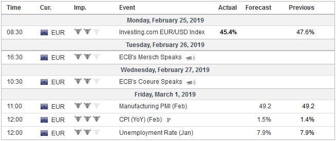 Economic Events: Eurozone, Week February 25