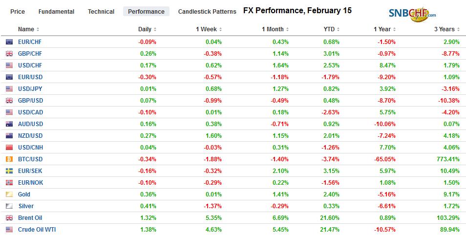 FX Performance, February 15