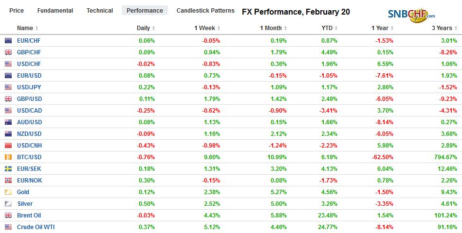 FX Performance, February 20
