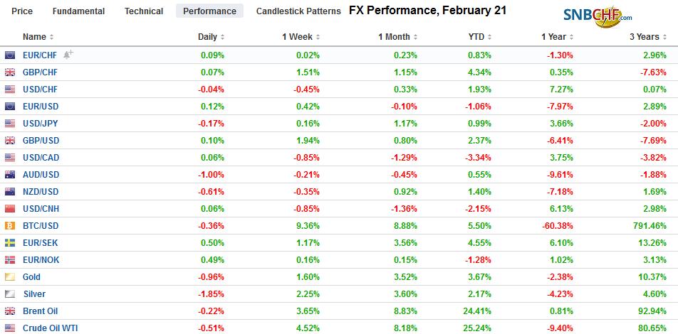 FX Performance, February 21
