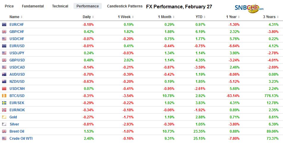 FX Performance, February 27