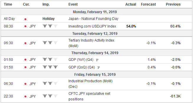 Economic Events: Japan, Week February 11