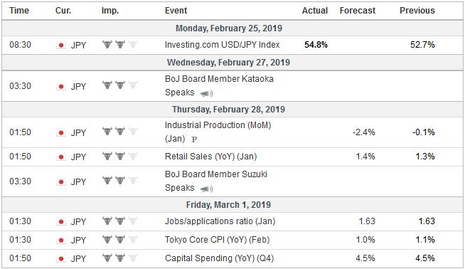 Economic Events: Japan, Week February 25