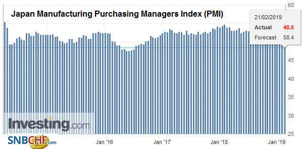 Japan Manufacturing Purchasing Managers Index (PMI), February 2019