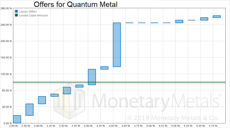 Offers for Quantum Metal