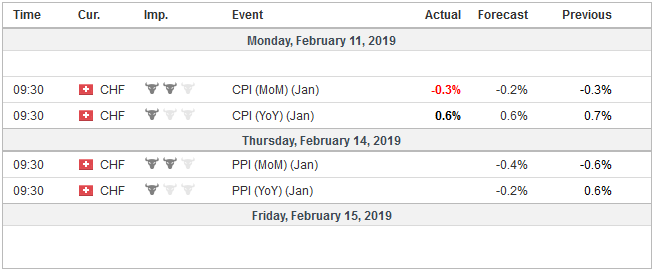 Economic Events Switzerland, Week February 11