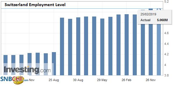 Switzerland Employment Level, Q4 2018