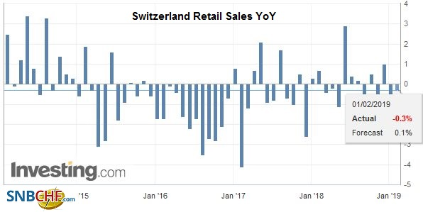 Switzerland Retail Sales YoY, December 2018