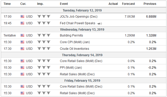 Economic Events: United States, Week February 11