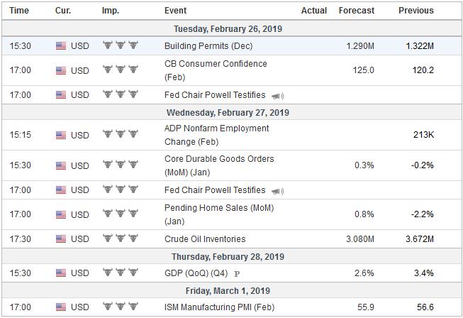 Economic Events: United States, Week February 25