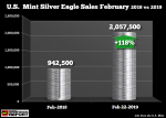 US Mint Silver Eagle Sales, Feb 2018 - Feb 2019