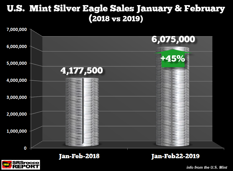 US Mint Silver Eagle Sales, Jan and Feb 2018 - Jan and Feb 2019
