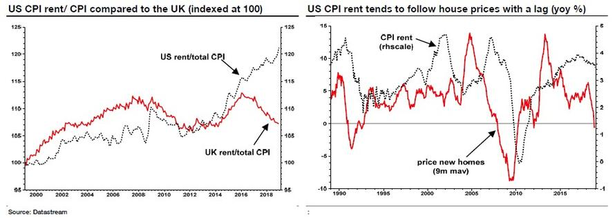 US Rent/Total CPI and UK Rent/Total CPI, 2000 -2018