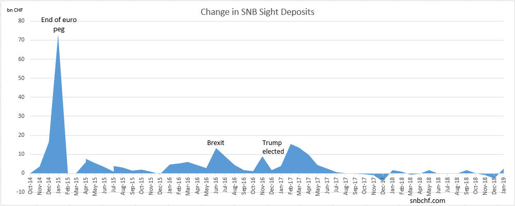 Change in SNB Sight Deposits, January 2019