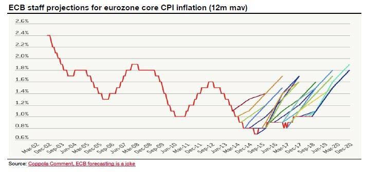 ECB Staff Projections for Eurozone Core CPI Inflation, Mar 2002 - 2019