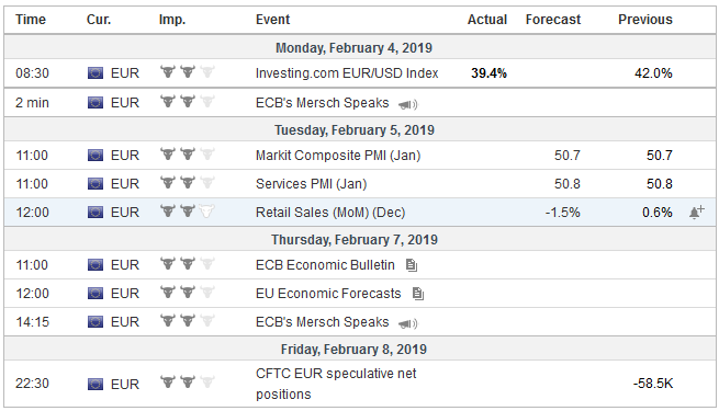 Economic Events: Eurozone, Week February 04