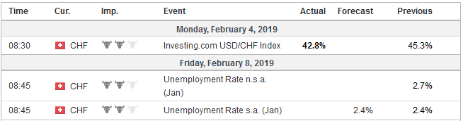 Economic Events Switzerland week February 04