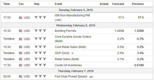 Economic Events United States week February 04
