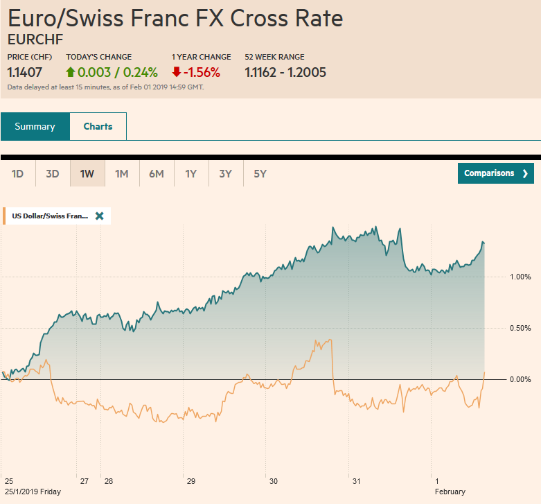 EUR/CHF and USD/CHF, February 01