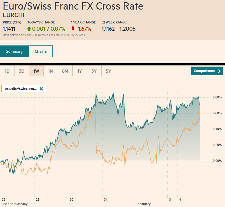 EUR/CHF and USD/CHF, February 04