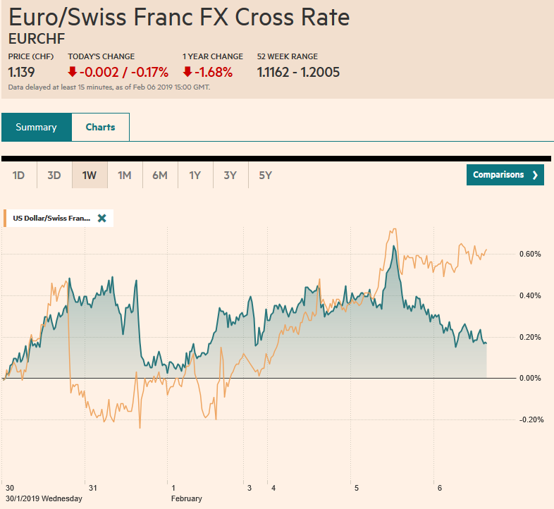 EUR/CHF and USD/CHF, February 06