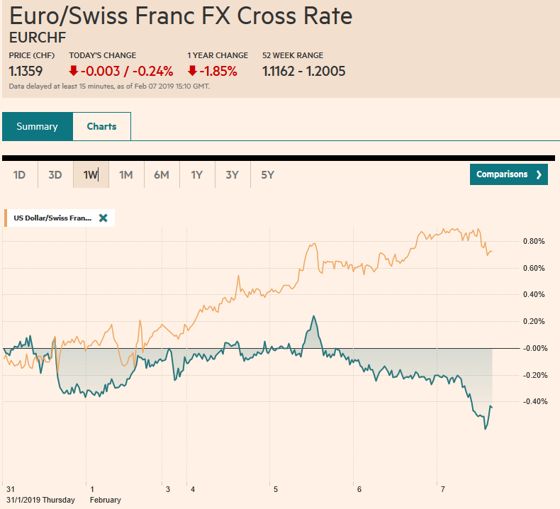 EUR/CHF and USD/CHF, February 07