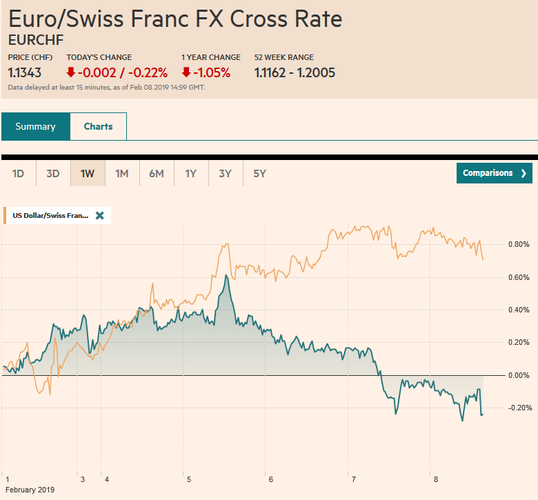 EUR/CHF and USD/CHF, February 08
