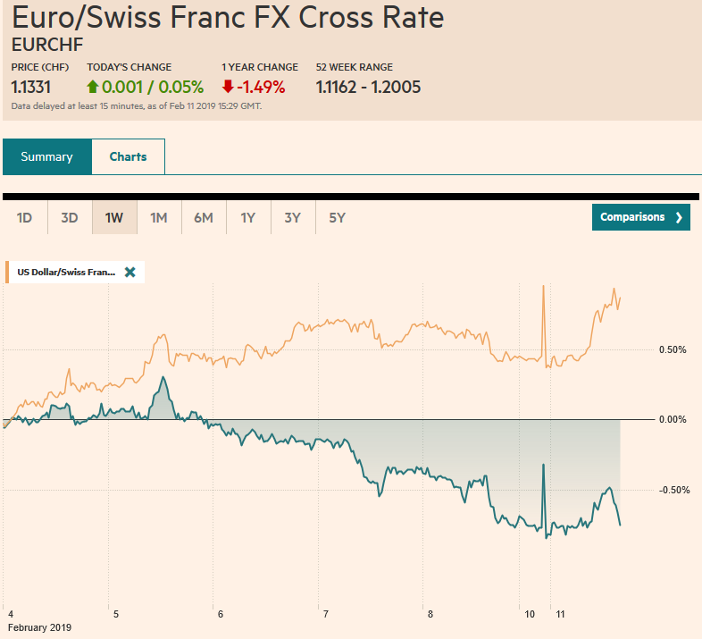 EUR/CHF and USD/CHF, February 11