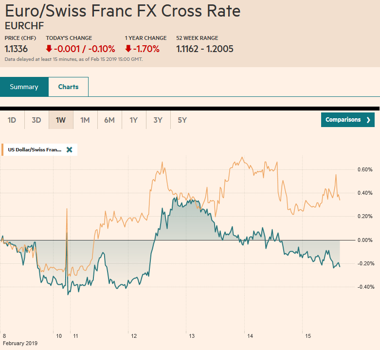 EUR/CHF and USD/CHF, February 15