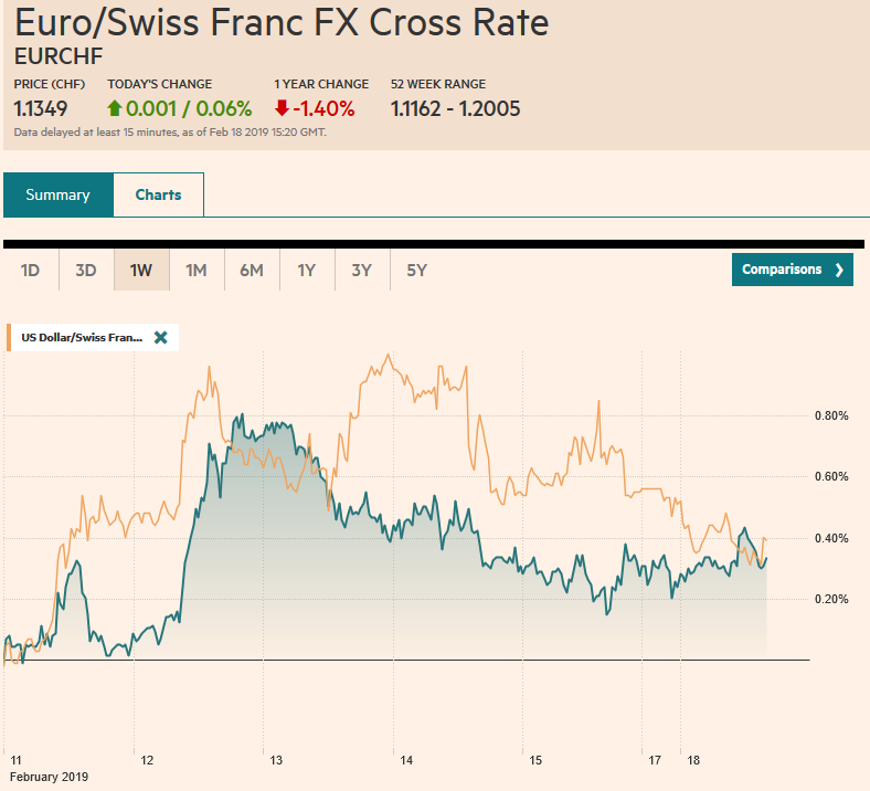 EUR/CHF and USD/CHF, February 18