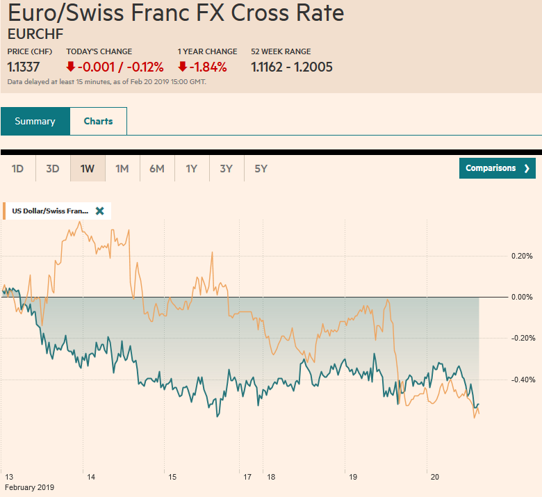 EUR/CHF and USD/CHF, February 20