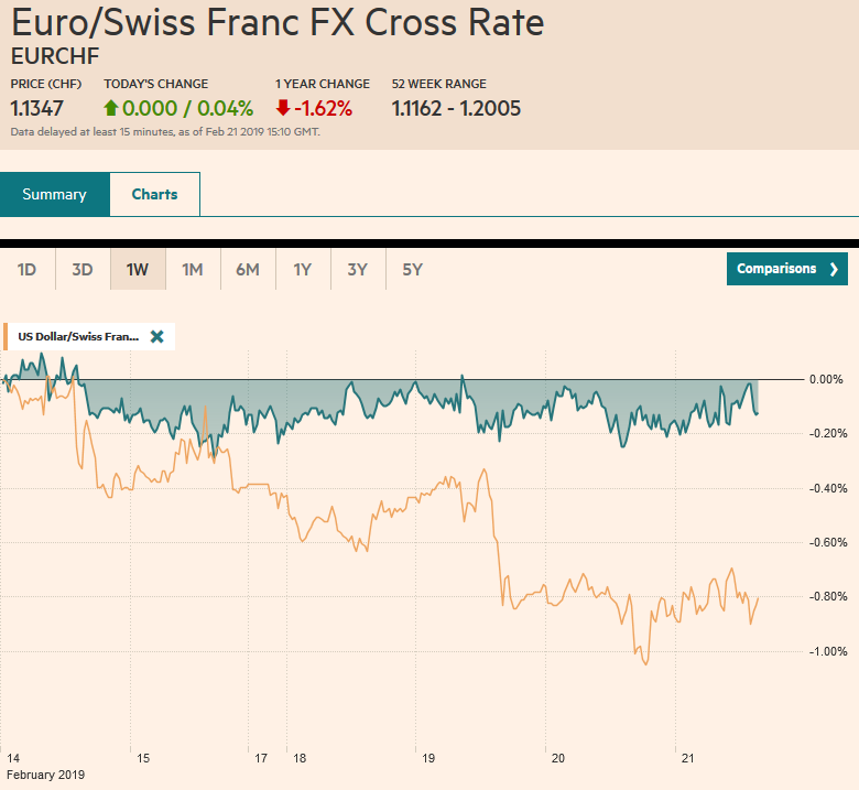 EUR/CHF and USD/CHF, February 21