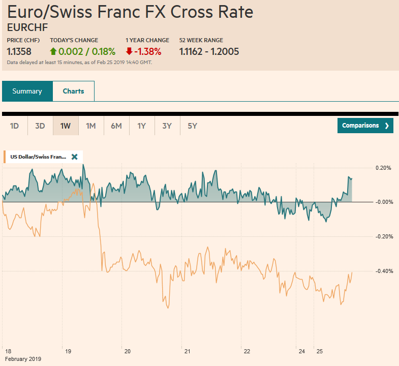 EUR/CHF and USD/CHF, February 25