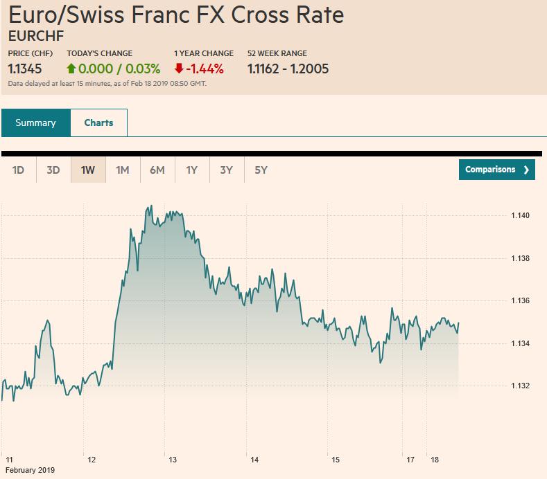 Euro/Swiss Franc FX Cross Rate, February 18