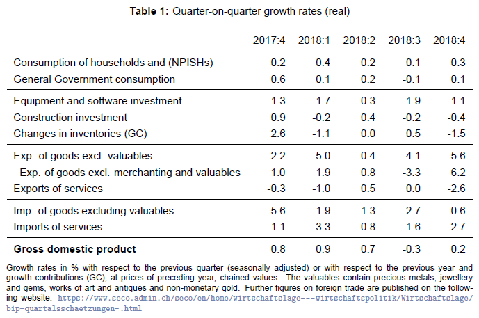 Quarter on Quarter Growth Rates ESVG, Q4 2018