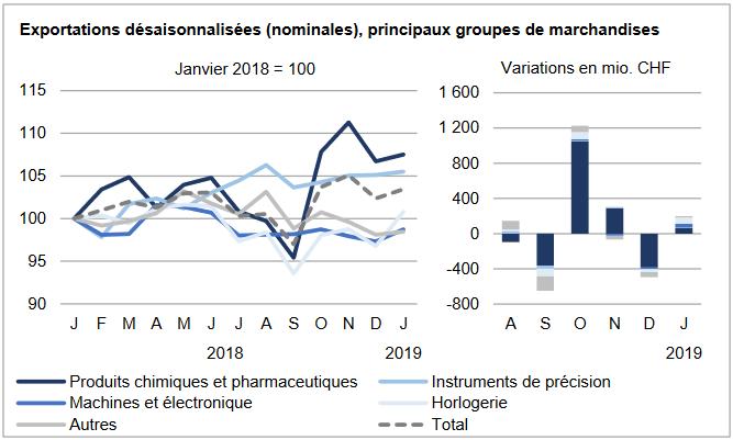Swiss Exports per Sector January 2019 vs. 2018