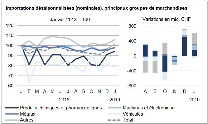 Swiss Imports per Sector January 2019 vs. 2018