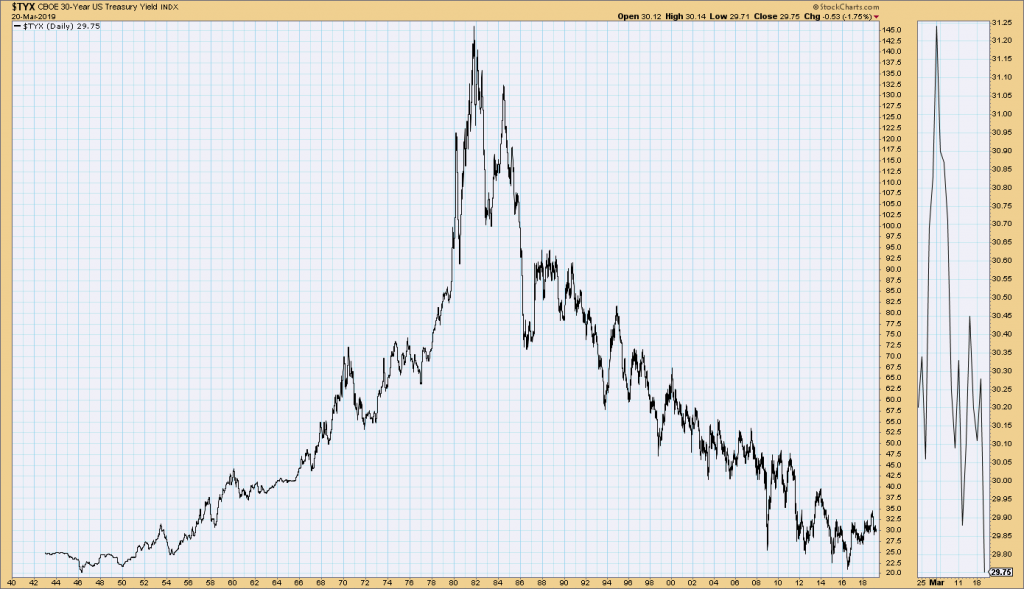 US 30-year treasury bond yield, 1942 – present day.